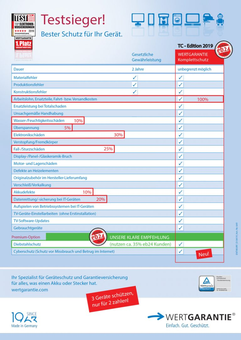 WERTGARANTIE Gewährleistung Vergleich eb24 2019