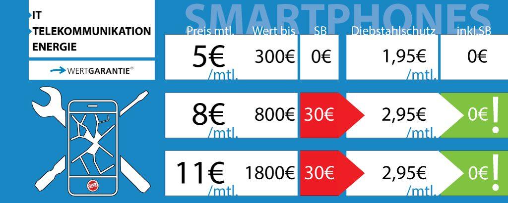 Smartphones wERTGARANTIE Rechner Beispiel eb24